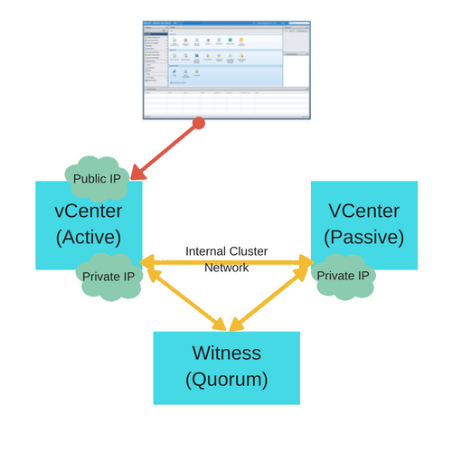 vSphere 6.5 - vCenter High Availability (VCHA)
