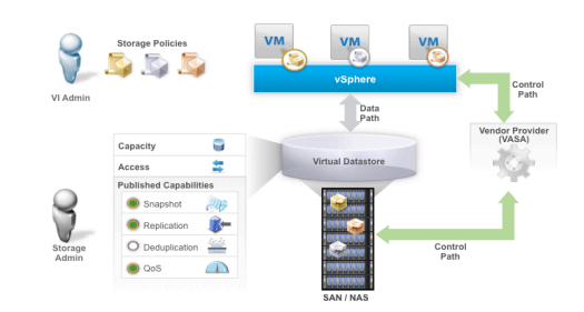 What is VMware Virtual Volumes (vVOL)?