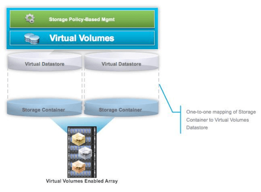 What is VMware vSphere Virtual Volumes (vVOL)?