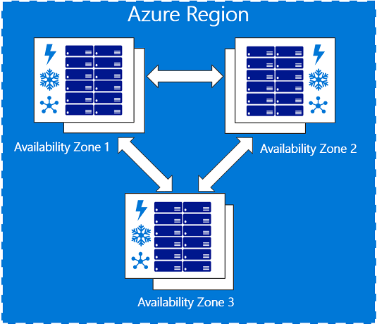 Azure 101: Azure Regions and Azure Availability Zones