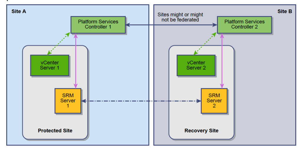 Site Recovery Manager (SRM 6.5) and vCenter Server Deployment Models