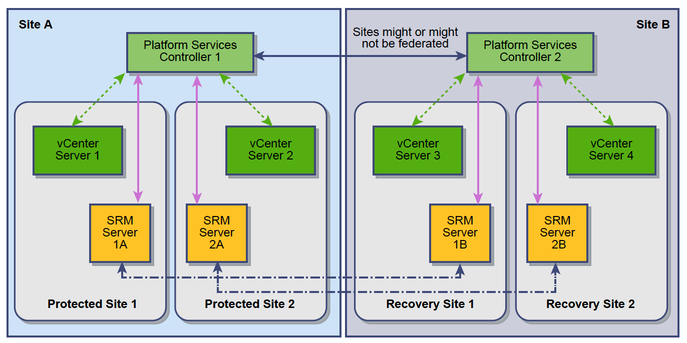 site recovery manager (srm 6 5) and vcenter server deployment models