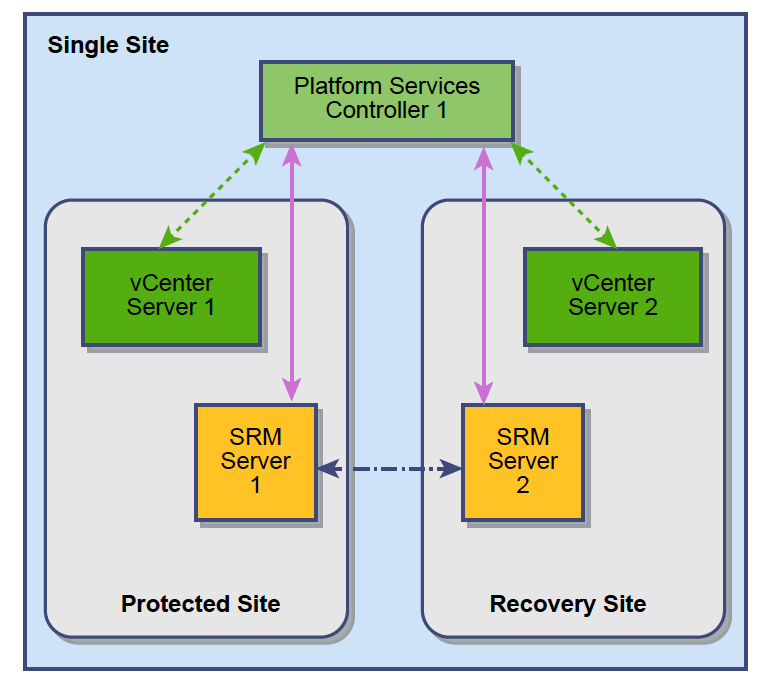 Site Recovery Manager (SRM 6.5) Deployment Models