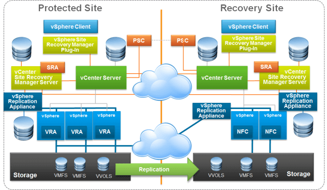 VMware Site Recovery Manger (SRM 6.5) Part 1 - Overview